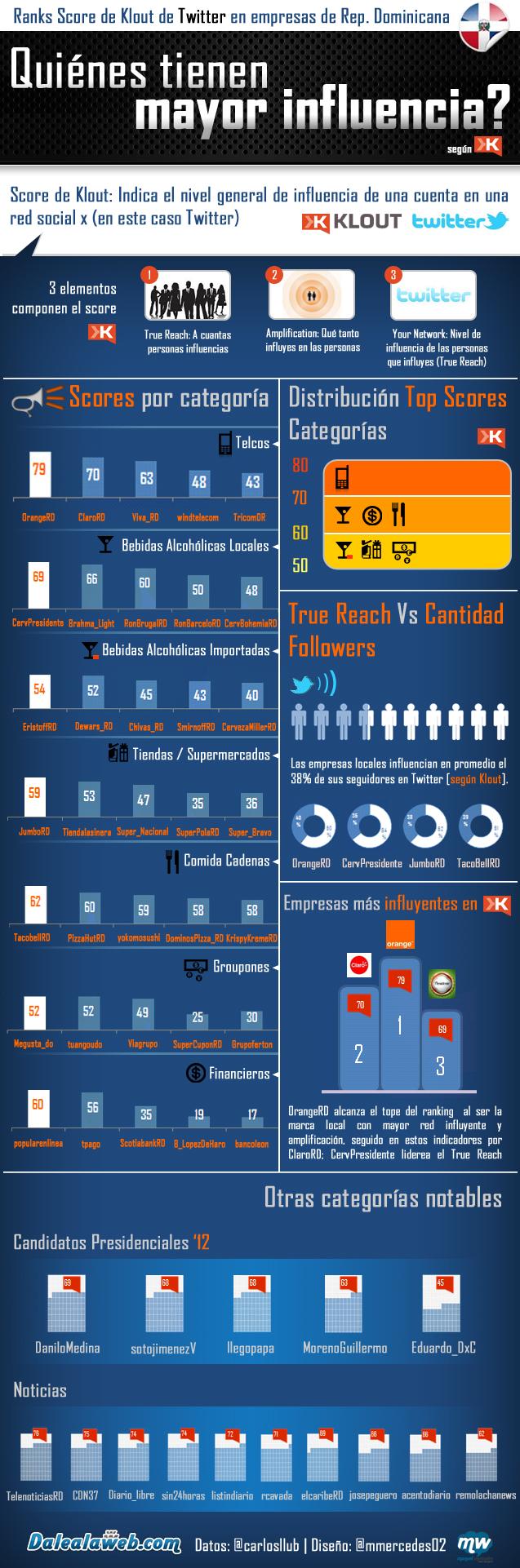 Infografia-de-score-de-Klout-en-Twitter-marcas-o-empresas-en-la-Republica-Dominicana.jpg