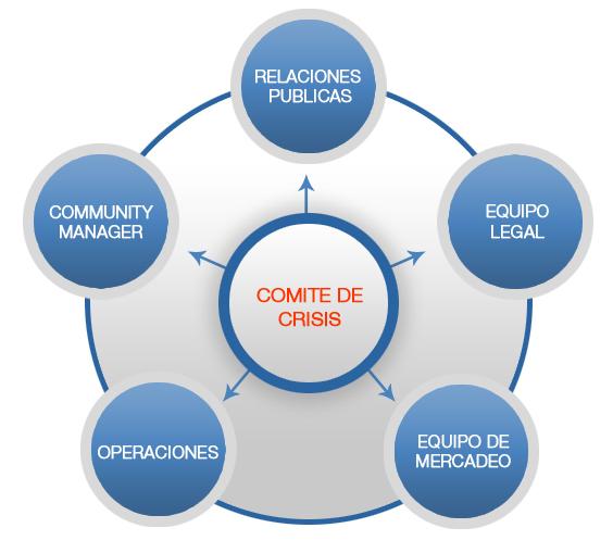 Protocolo De Crisis En Redes Sociales Ejemplo Compartir Ejemplos
