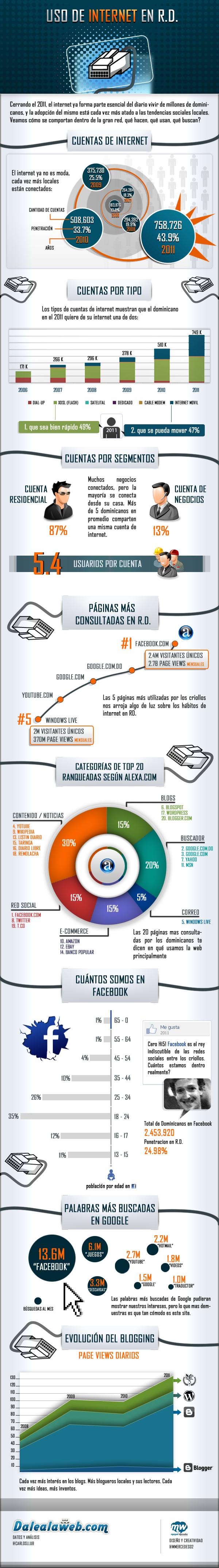 infografia-uso-del-internet-en-la-republica-dominicana-dalealaweb