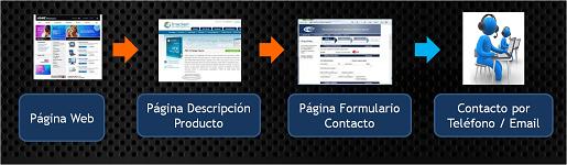 Ventas-por-internet-usando-formularios-cadena-de-valor-ecommerce-
