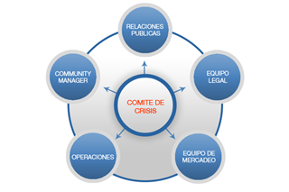 comite-manejo-crisis-redes-sociales2