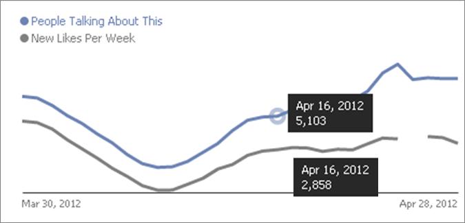 KPIs-Nuevos-fans-Facebook-Muestra-01