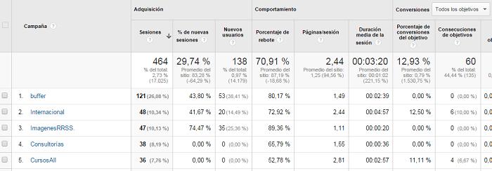 Ver-Reporte-Informe-Campanas-Seguimiento-UTM-Google-Analytics