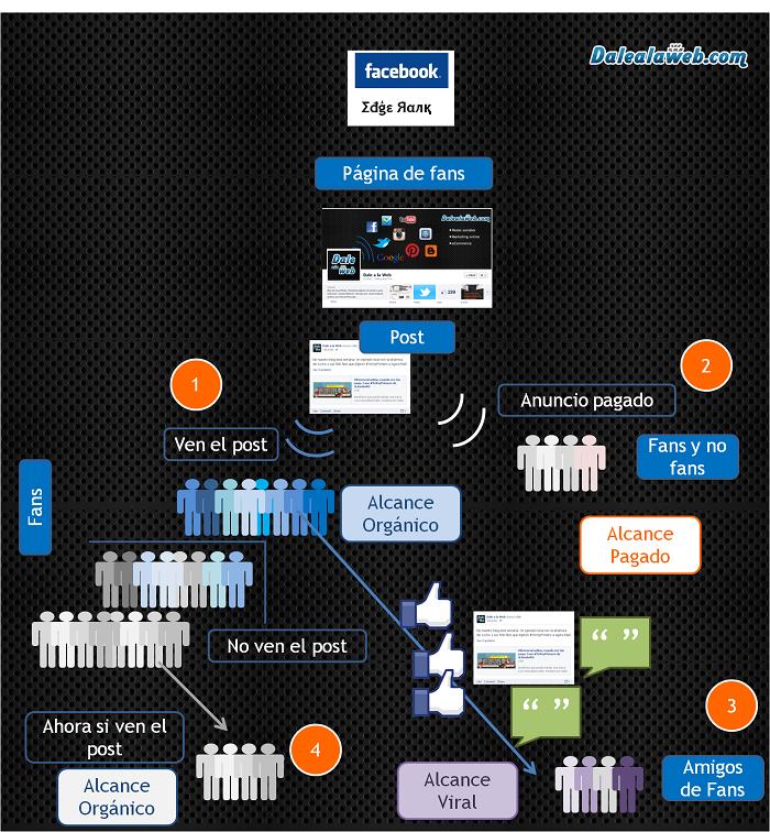 Explicacion-Grafica-Facebook-EdgeRank-