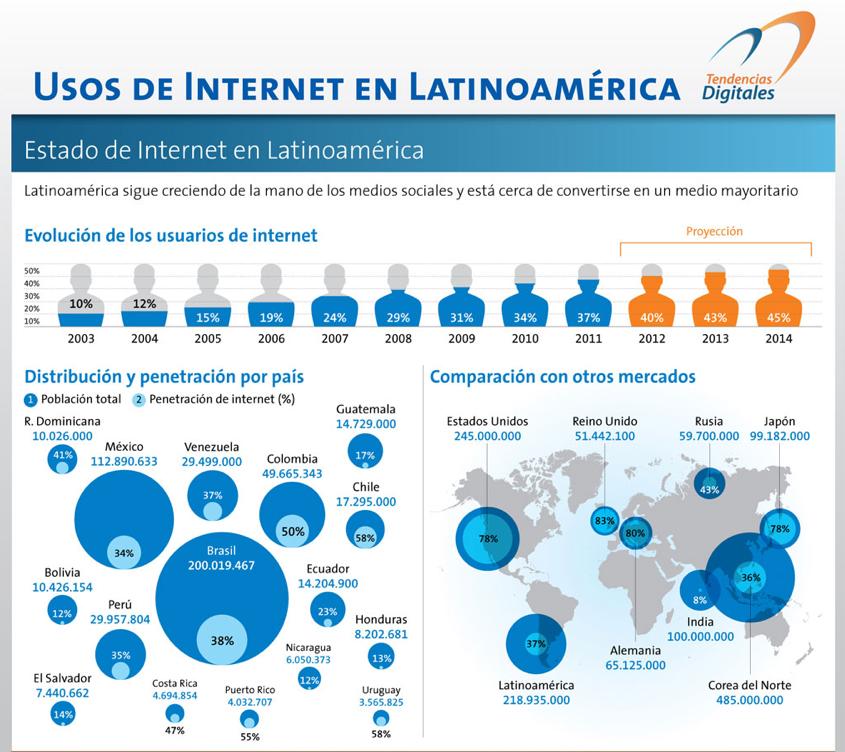 Datos-Internet-LatinoAmerica-Infografia