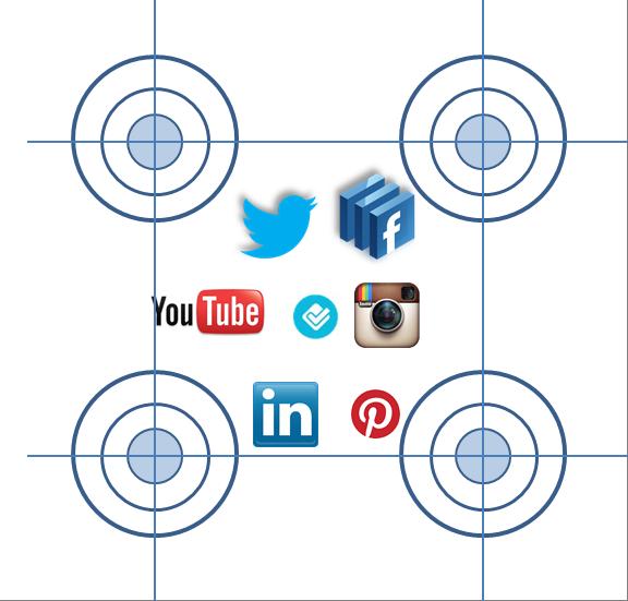 4 pilares o enfoques en una estrategia de redes sociales