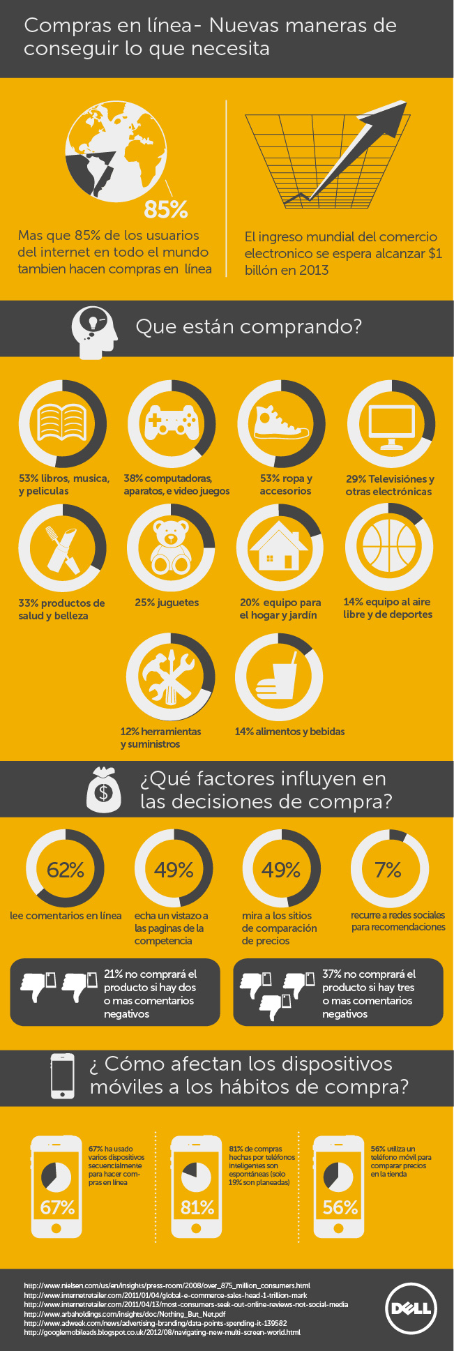Infografia-Compras-Online-Habitos-Tendencias-Factores-Movil-DELL