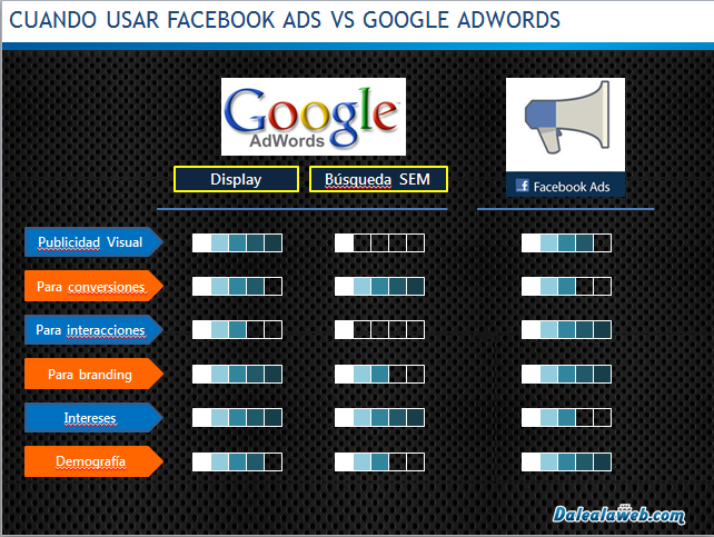 Ventajas-Google-Adwords-DIsplay-SEM-versus-Facebook-Ads