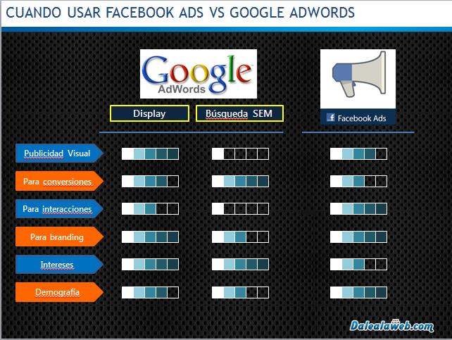 Ventajas-Google-Adwords-DIsplay-SEM-versus-Facebook-Ads