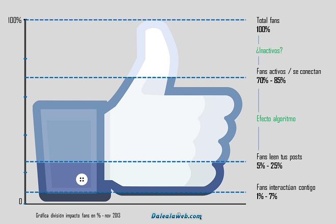 Esquema-Fans-Activos-Conectados-Interactuan-Paginas-Facebook-660