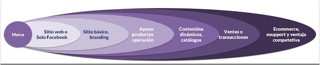 Alcance-potencial-sitio-web-comercio-electronico-empresas-marcas