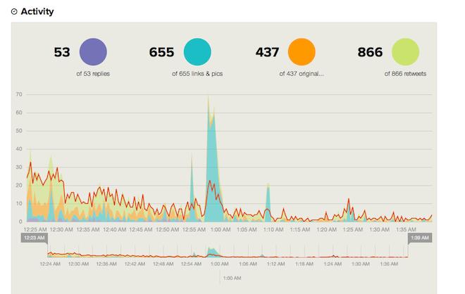 Analitica-Monitoreo-Participacion-Hashtag-Twitter-Tweetbinder