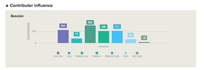 Reporte-Influencia-Tuits-Contribuidores-Analisis-Hashtags-TweetBinder