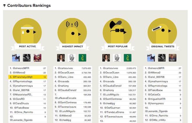 Reporte-Popularidad-Original-Contribuidores-Analisis-Hashtags-TweetBinder