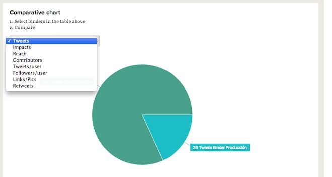 Reporte-Share-Clasificacion-Binders-Analisis-Hashtags-TweetBinder