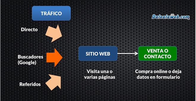 Atraer-Trafico-Vender-Online-Pagina-Web