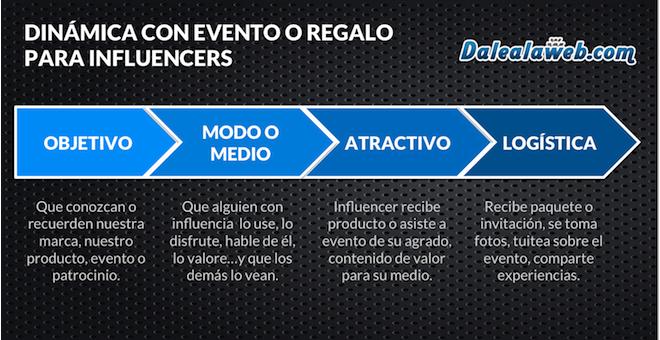 Logistica-objetivos-acciones-influencers-redes-sociales