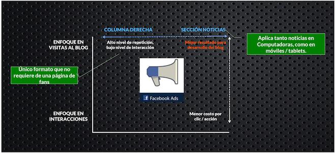 Ventajas-4-tipos-Anuncios-Facebook1