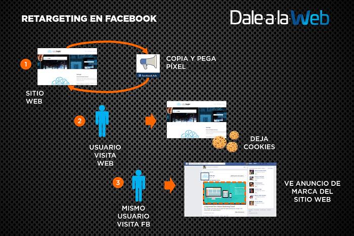 Como-funciona-Retargeting-Facebook-Ads-PB-2017