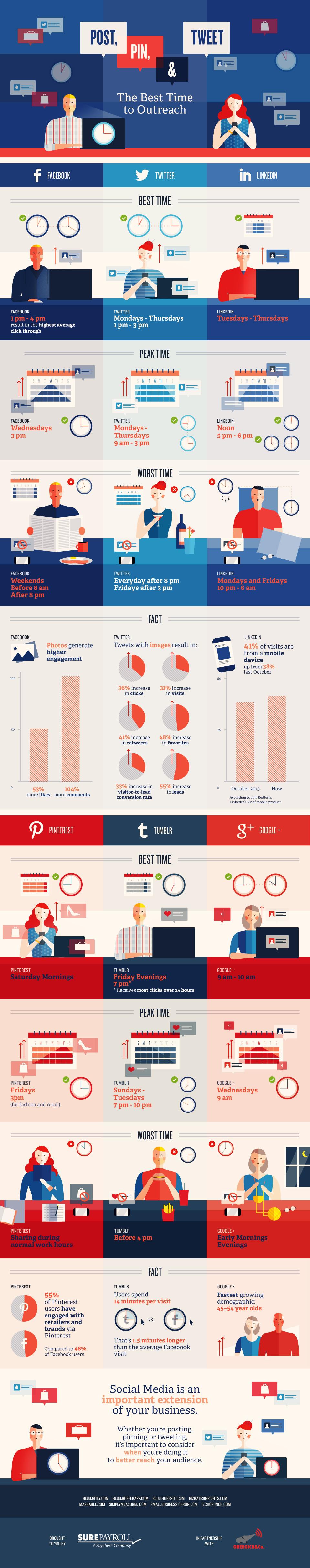 Infografia-Mejores-Horas-Publicar-Redes-Sociales-Facebook-Twitter-Linkedin-Pinterest-Tumblr-PB
