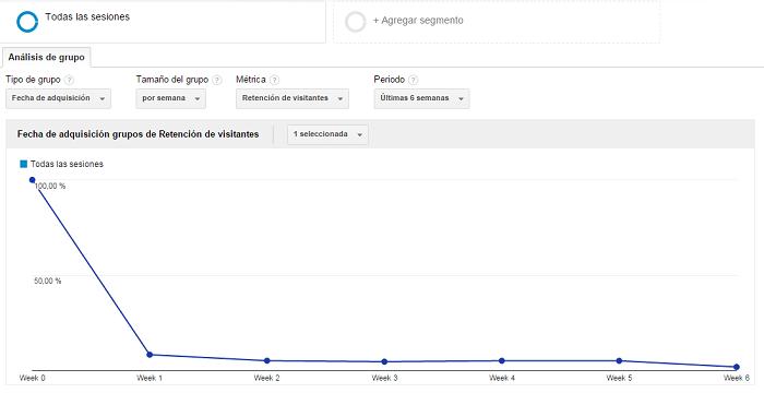 Vista-Semana-Informe-Analisis-Grupo-Cohortes-Google-Analytics-01