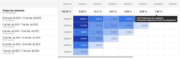 Vista-Semana-Informe-Analisis-Grupo-Cohortes-Google-Analytics-02