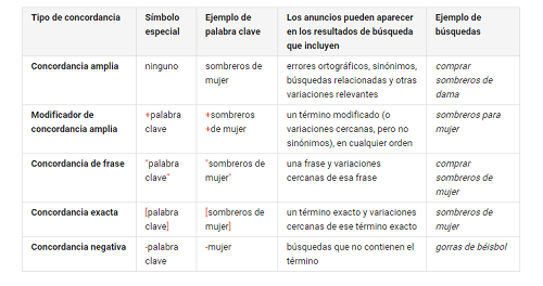 Revisando-Anuncios-Google-Adwords-SEM-Concordancias-Definicion-12