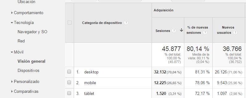 Informes-Audiencia-Tecnologia-Movil-Google-Analytics-Paso-17