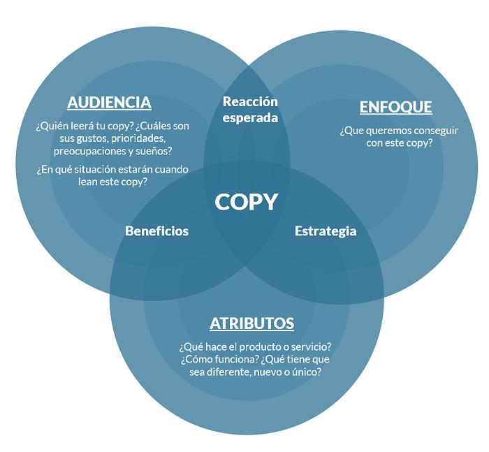 Elementos-Copywriting-Audiencia-Enfoque-Atributos