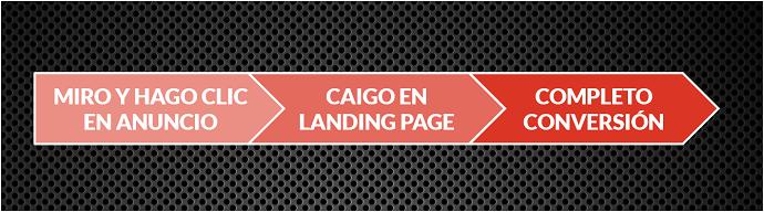 Proceso-Ver-Publicidad-Caer-Landing-Page