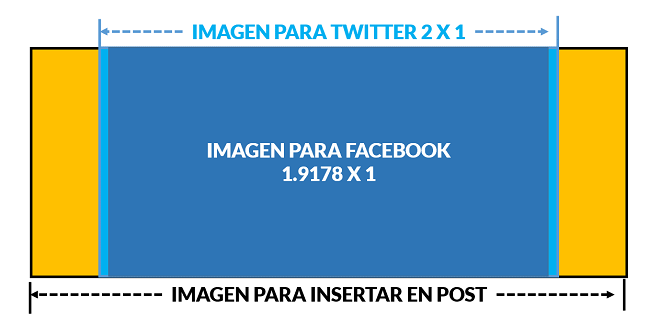 Tamanos-Imagenes-Twitter-Cards-Facebook-Posts-Yoast-Wordpress