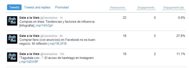 Analitica-Twitter-tuits-Analytics-Detalle-Engagememt