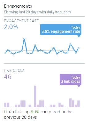 Analitica-Twitter-tuits-Analytics-Detalle-Engagement