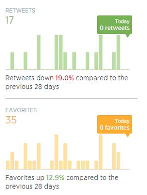 Analitica-Twitter-tuits-Analytics-Detalle-Retweets-