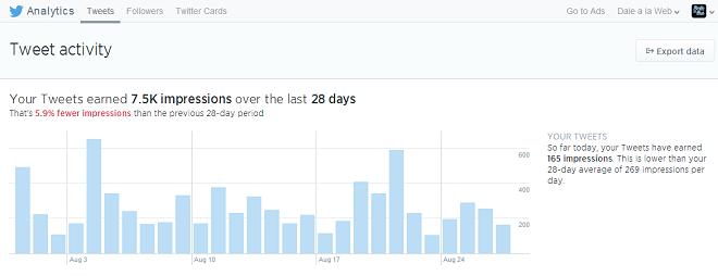Analitica-Twitter-tuits-Analytics-Panel-Historico