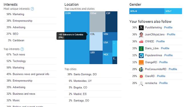 Analitica-Twitter-tuits-Analytics-Seguidores-Detalle