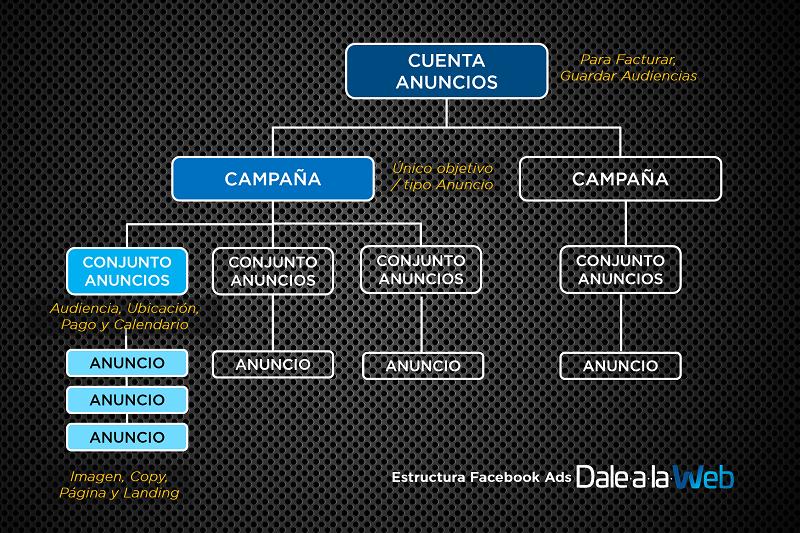 Estructura-Jerarquia-Campanas-Conjuntos-Anuncios-Facebook-Ads-PB