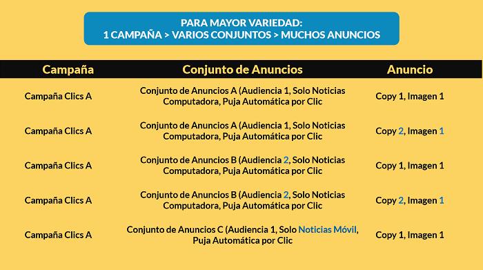 Variantes-Campanas-Conjuntos-Anuncios-Facebook-Ads
