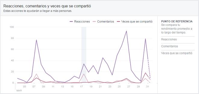 Alcance-Publicaciones-Facebook-detalle-reacciones-interacciones