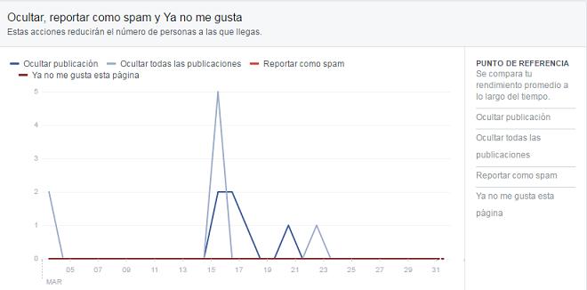Alcance-Publicaciones-Facebook-detalle-reacciones-negativas
