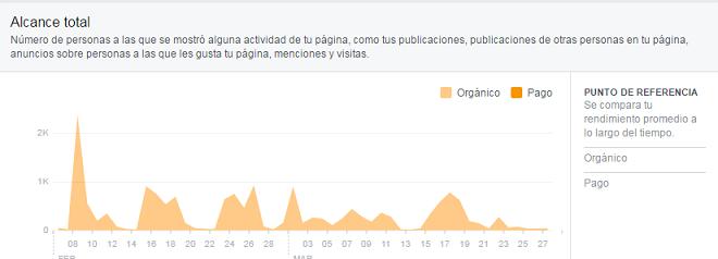Alcance-Publicaciones-Facebook-detalle-total