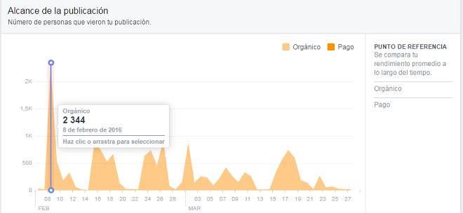 Alcance-Publicaciones-Facebook-grafico-general-analiticas-organicas