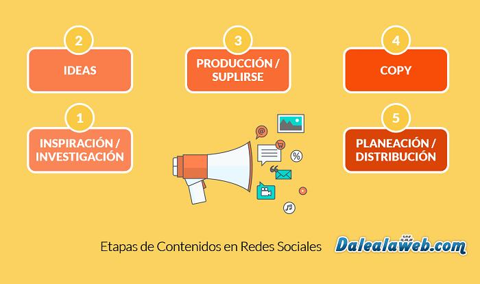 Etapas-Contenidos-Redes-Sociales
