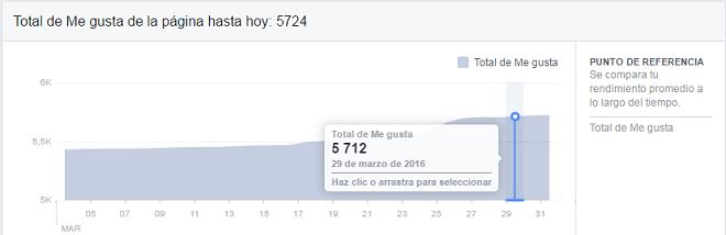 Total-historico-me-gusta-fans-crecimiento-facebook-analitica-gratis