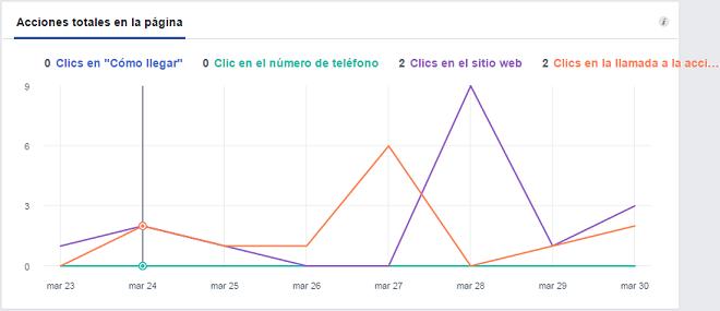 analitica-acciones-pagina-facebook-detalle-total