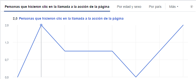 analitica-acciones-pagina-facebook-personas