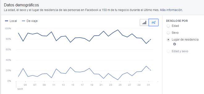 analitica-estadisticas-locales-pagina-facebook-demografia