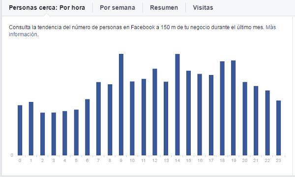 analitica-estadisticas-locales-pagina-facebook-por-hora