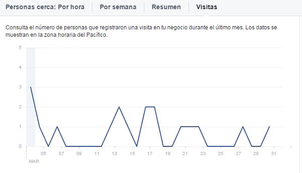 analitica-estadisticas-locales-pagina-facebook-visitas