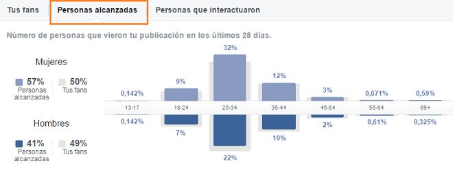 analitica-personas-pagina-facebook-alcanzados